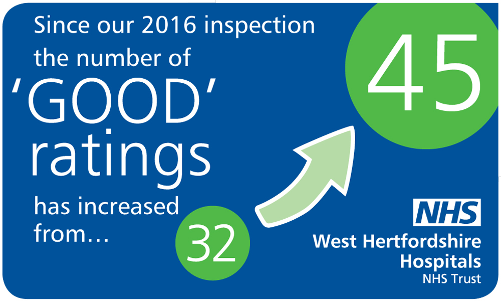 WHHT (West Herts Hospitals Trust) CQC social media graphic